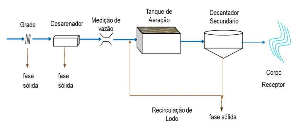aeracao-prolongada