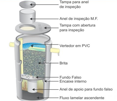 filtro-anaerobio